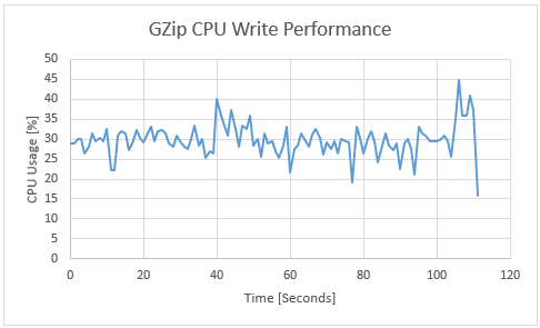 GZip Compression Performance (Example)