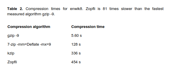 Use Zopfli Compression in your CDN (Example)
