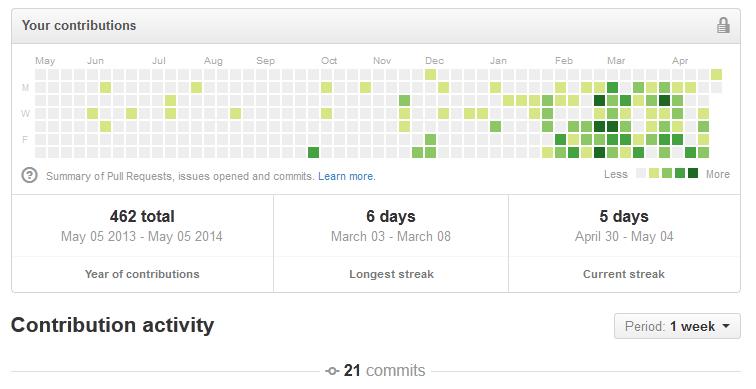 GitHub contributions dopamine