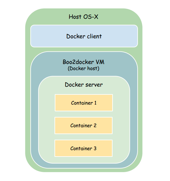 PostgreSQL with docker on OS-X (Example)